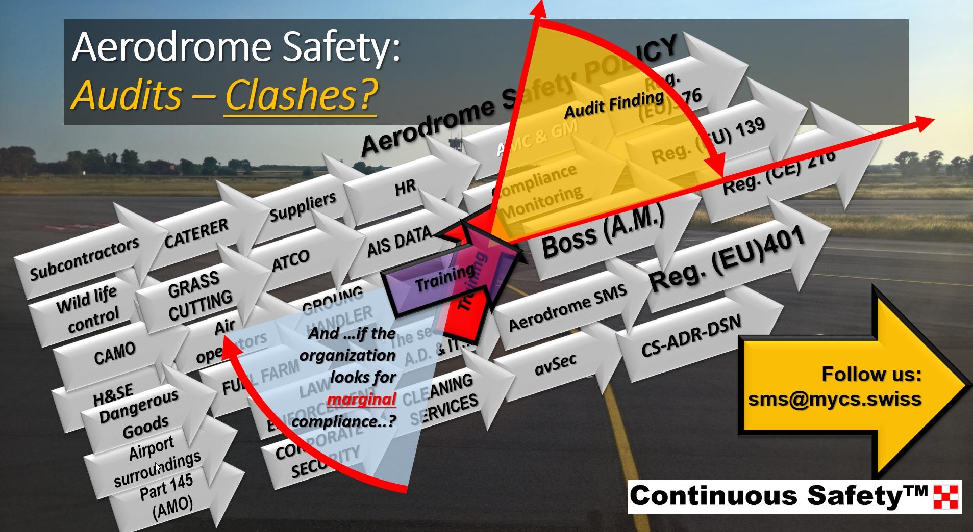 Airport audit clashes mycs.swiss